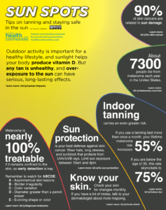 What to watch out for on your skin - Graphic from www.healthcommunities.com