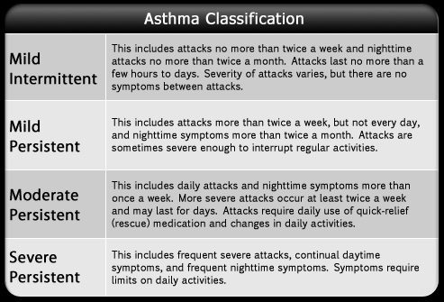 Asthma Classifications. Image from www.medicinenet.com