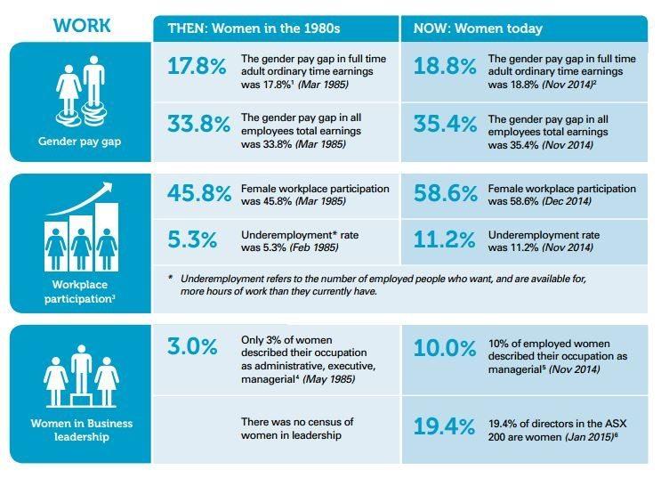 earnings for women in 1985 and now. From http://www.probonoaustralia.com.au/news/2015/03/australian-gender-