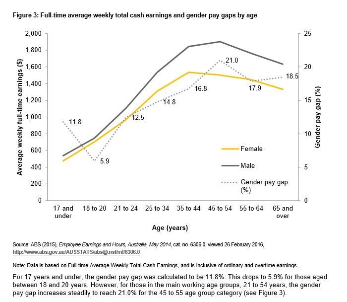 Graph looking at data for full time wages and gender pay gap. Image from https://www.wgea.gov.au/sites/default/files/Gender_Pay_Gap_Factsheet.pdf