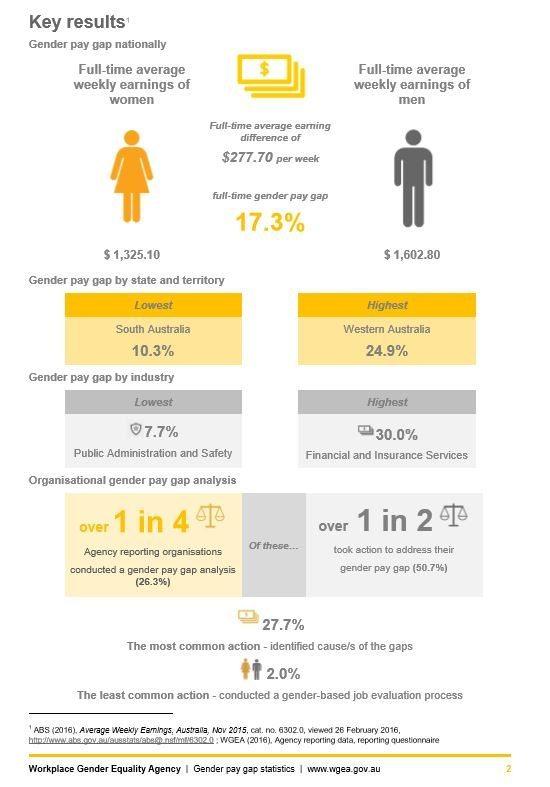 Gender Pay Gap Stats. Image from https://www.wgea.gov.au/sites/default/files/Gender_Pay_Gap_Factsheet.pdf
