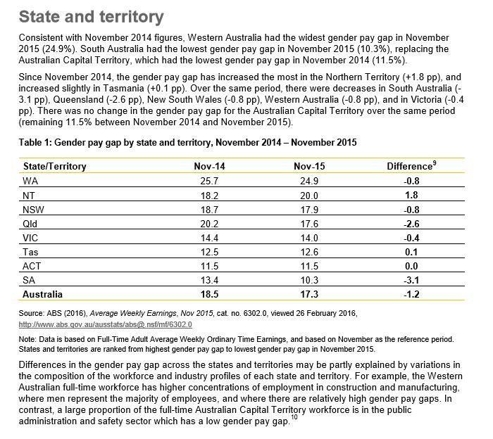 Pay gaps broken down by state. Image from https://www.wgea.gov.au/sites/default/files/Gender_Pay_Gap_Factsheet.pdf