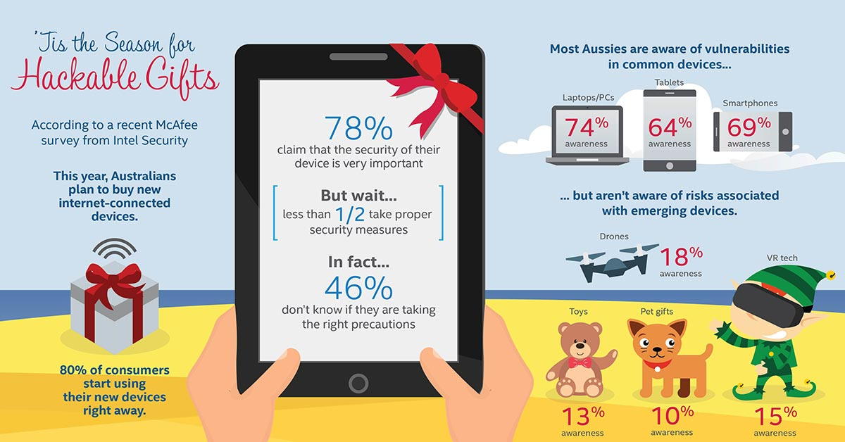 McAfee Most Hackable Christmas Gifts. Click on image to make image larger.