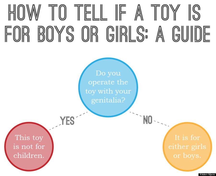 Brilliant graphic from A Mighty Girl - Also confirms my thinking that toys are just toys and not boy toys or girl toys. Just toys!